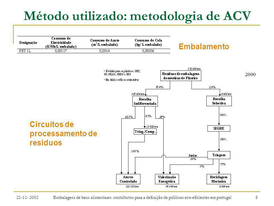 Método utilizado: metodologia de ACV
