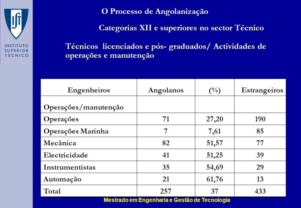 O Processo de Angolanização