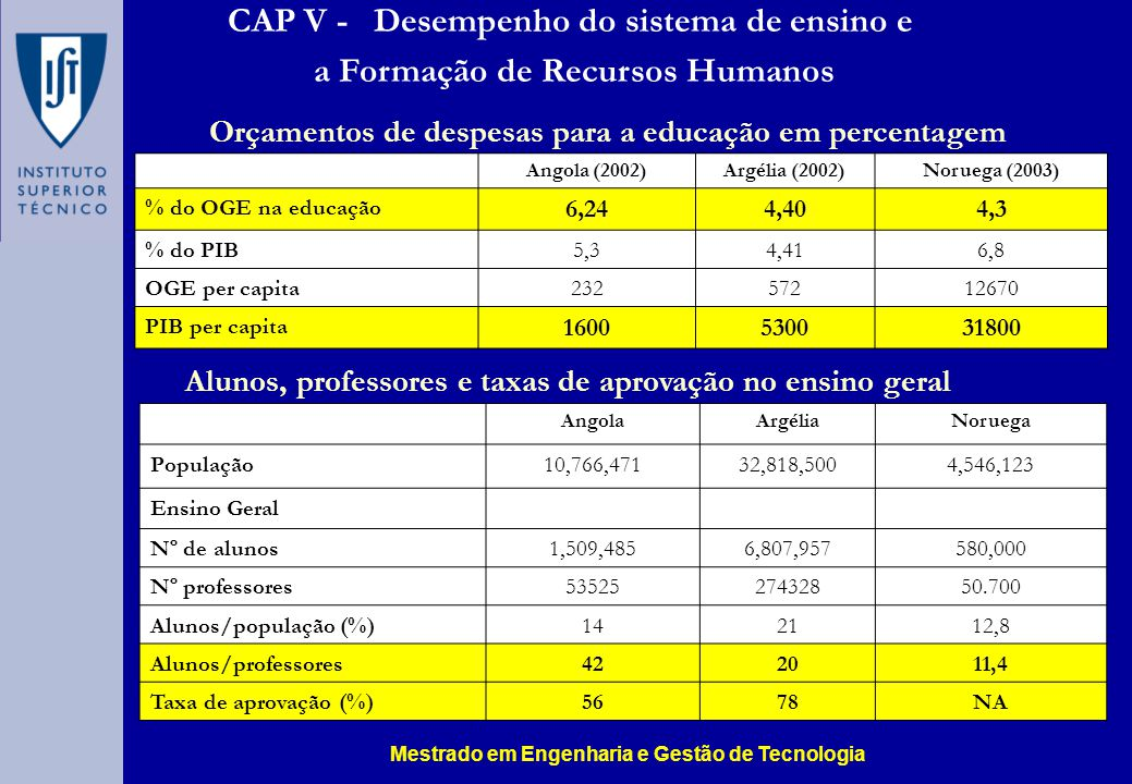 CAP V - Desempenho do sistema de ensino e