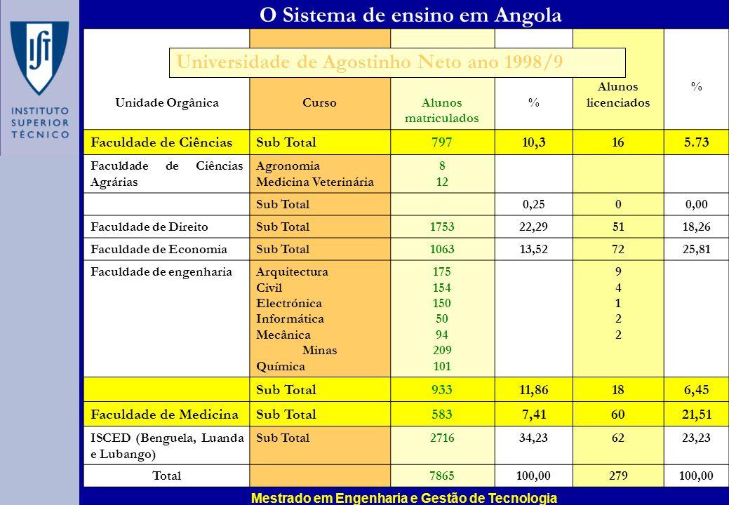 O Sistema de ensino em Angola