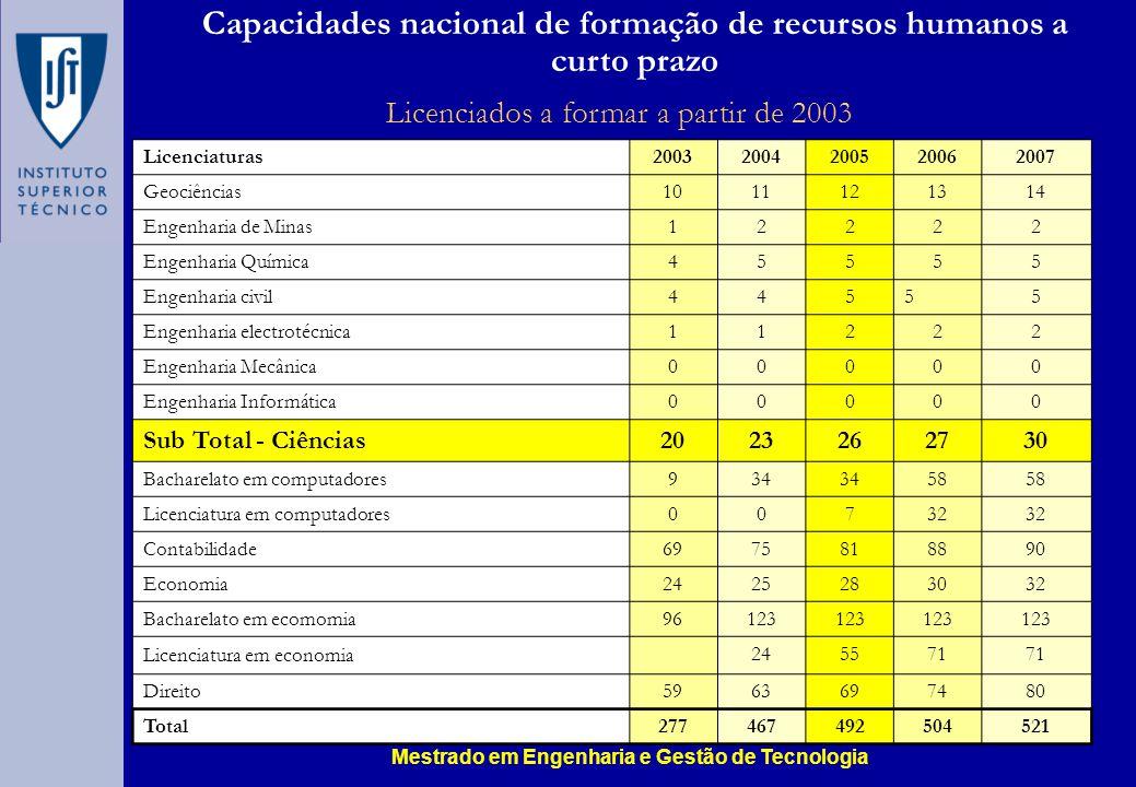 Capacidades nacional de formação de recursos humanos a curto prazo