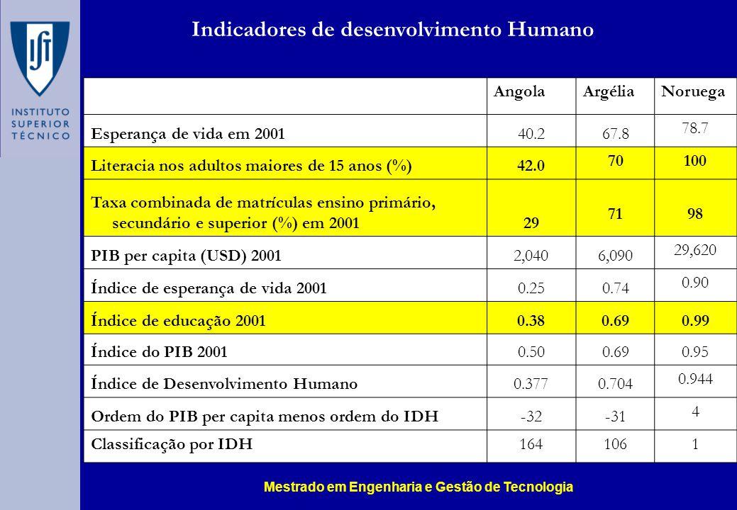 Indicadores de desenvolvimento Humano