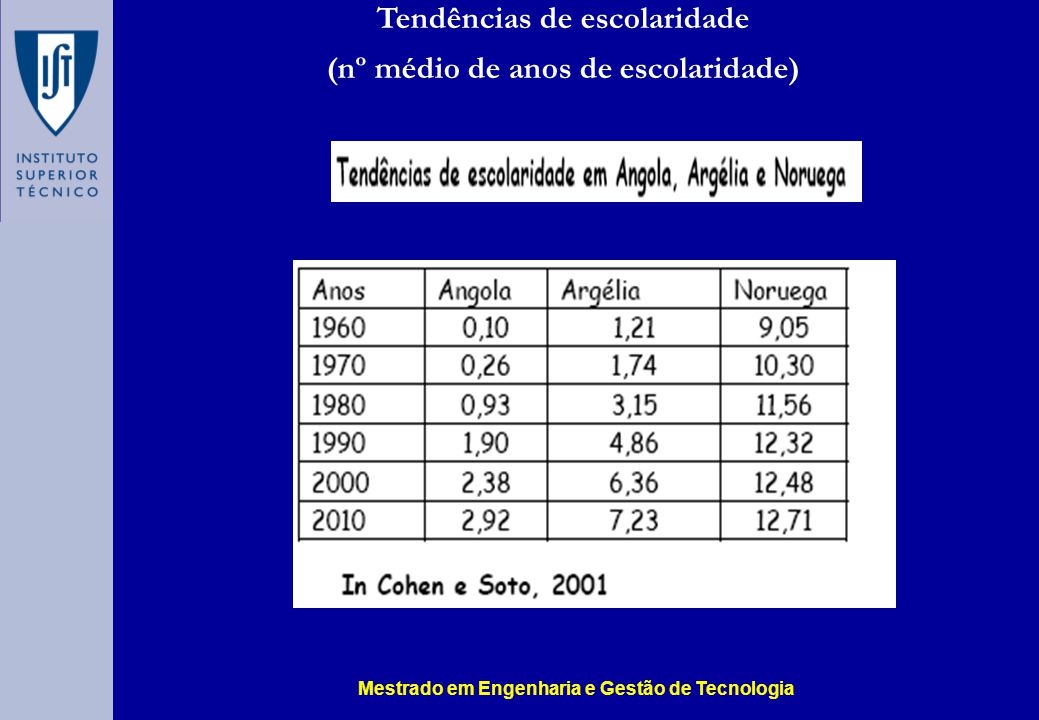 Tendências de escolaridade (nº médio de anos de escolaridade)