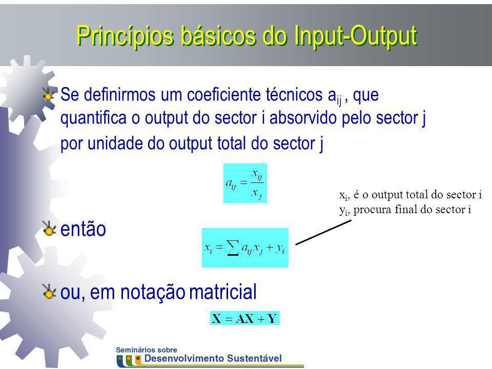 Princípios básicos do Input-Output