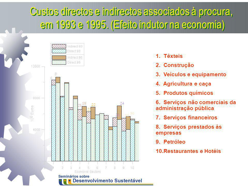 Custos directos e indirectos associados à procura, em 1993 e 1995