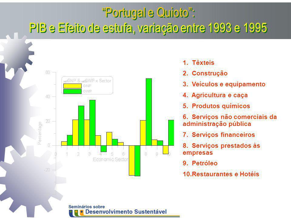 Portugal e Quioto : PIB e Efeito de estufa, variação entre 1993 e 1995