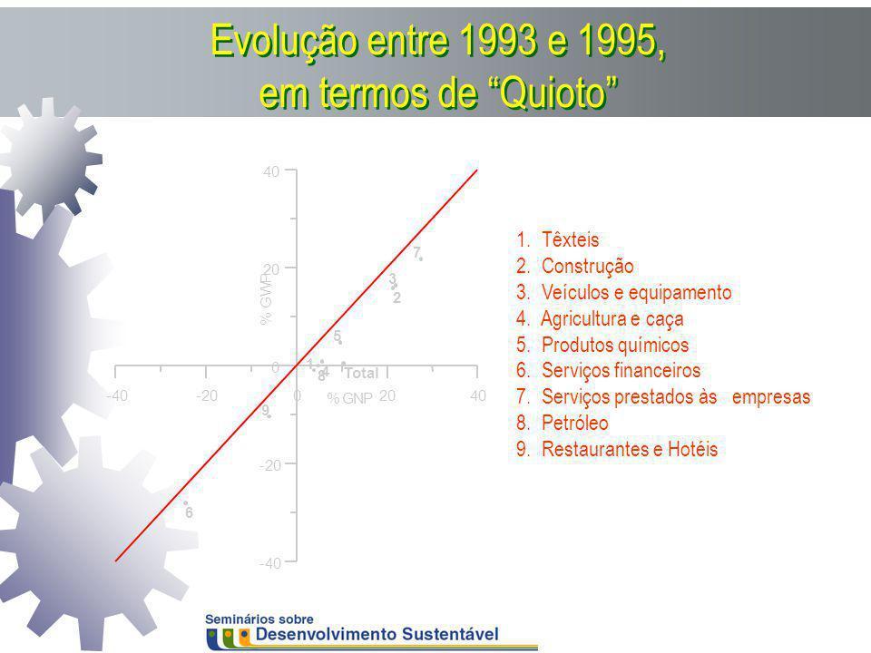 Evolução entre 1993 e 1995, em termos de Quioto