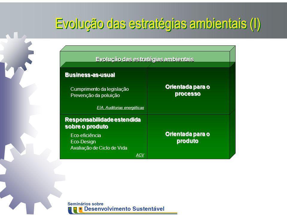 Evolução das estratégias ambientais