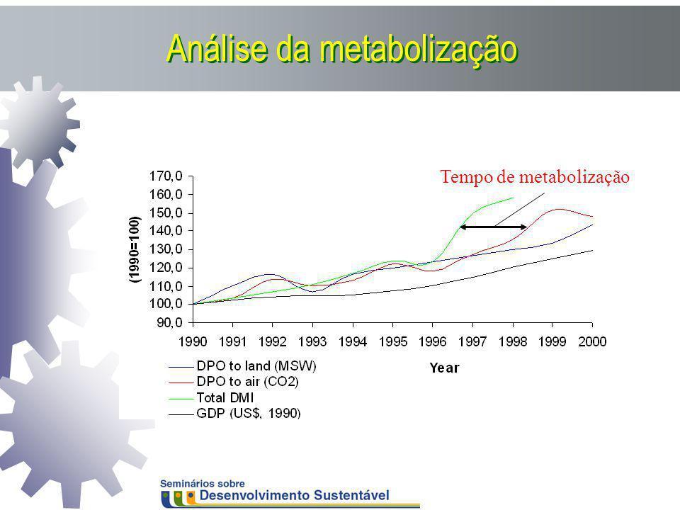 Análise da metabolização