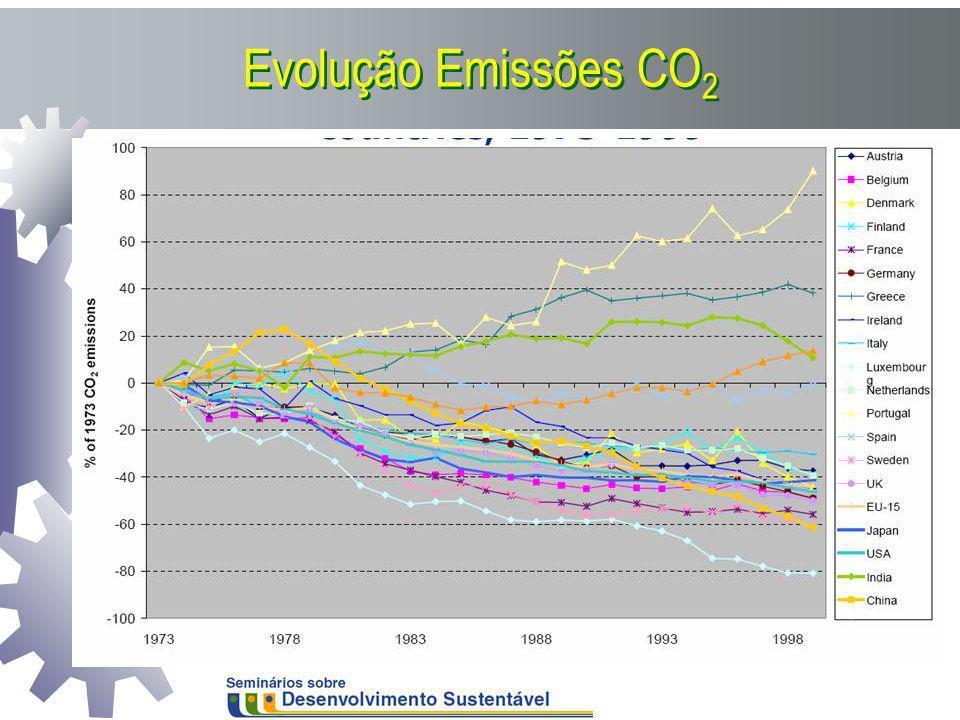 Evolução Emissões CO2