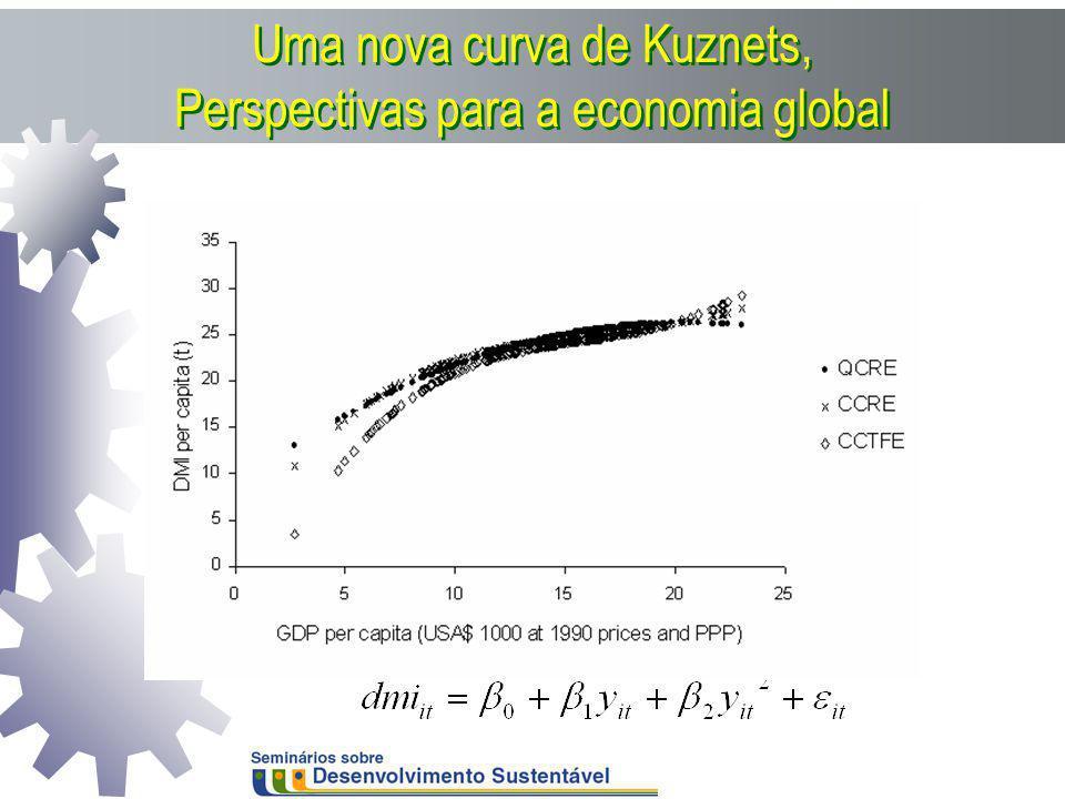 Uma nova curva de Kuznets, Perspectivas para a economia global