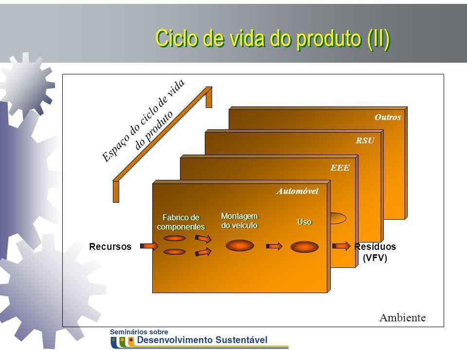 Ciclo de vida do produto (II)