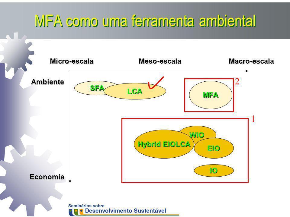 MFA como uma ferramenta ambiental