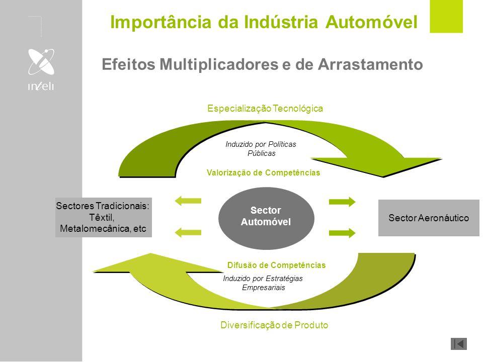 Importância da Indústria Automóvel
