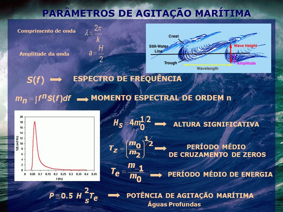 PARÂMETROS DE AGITAÇÃO MARÍTIMA