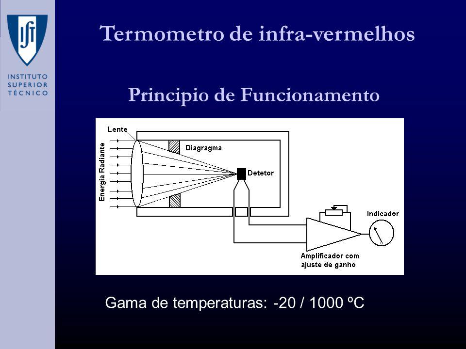 Termometro de infra-vermelhos Principio de Funcionamento