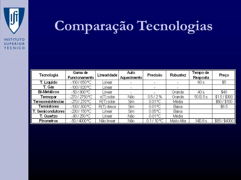 Comparação Tecnologias