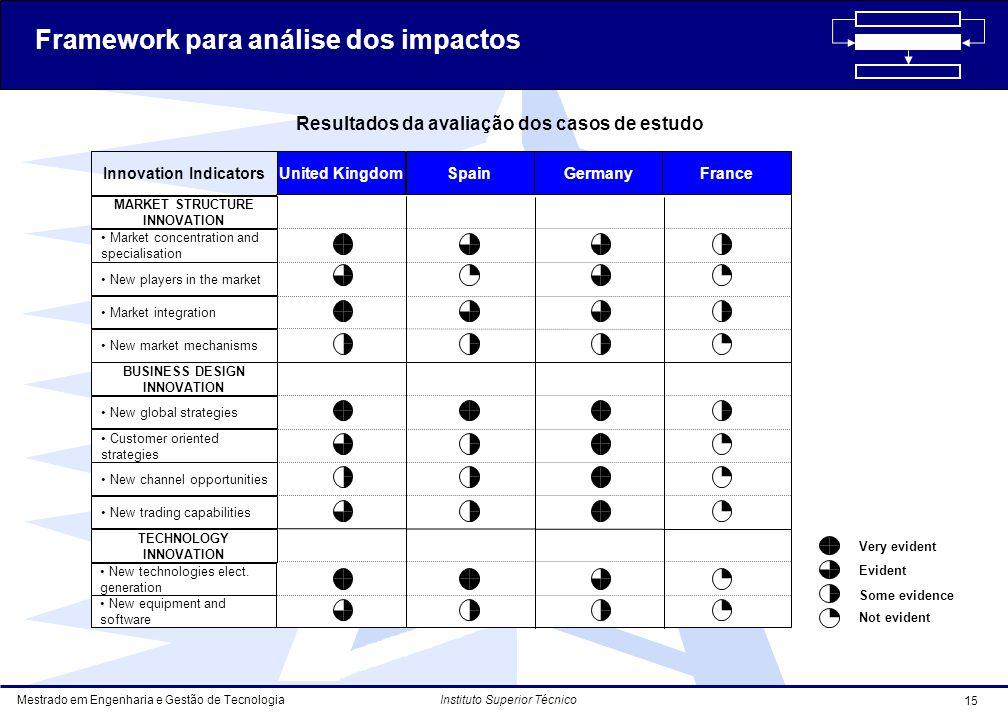 Resultados da avaliação dos casos de estudo
