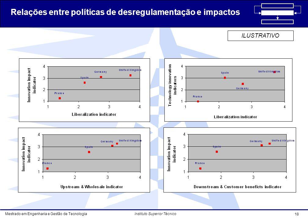 Relações entre políticas de desregulamentação e impactos