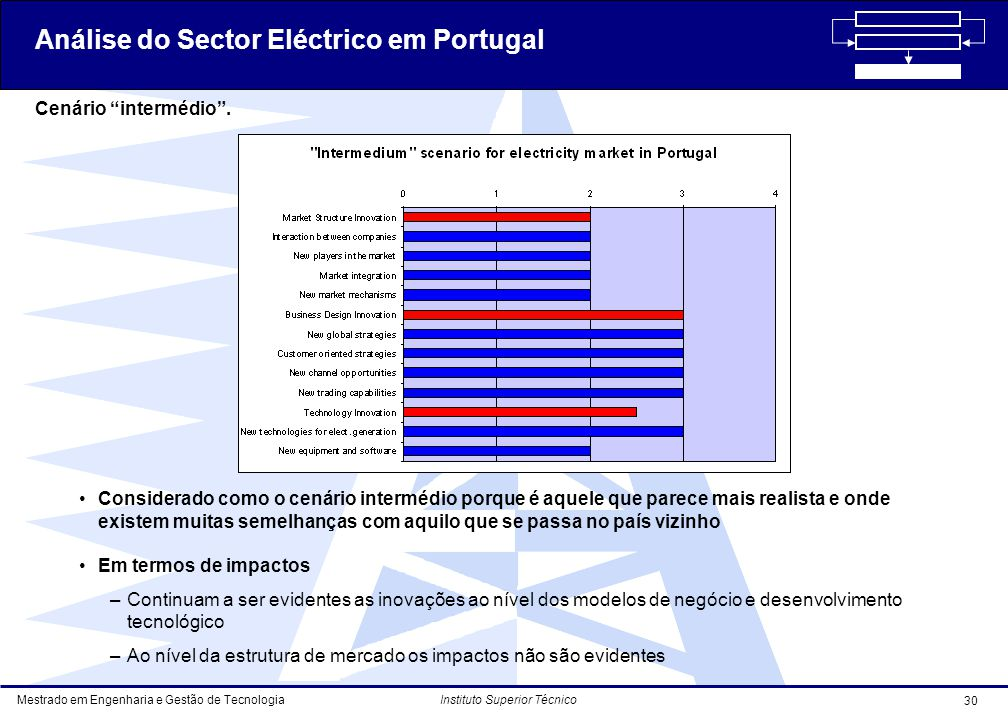 Análise do Sector Eléctrico em Portugal