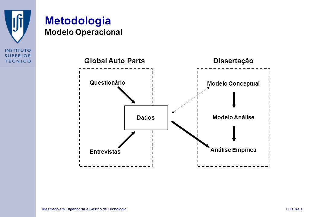 Metodologia Modelo Operacional