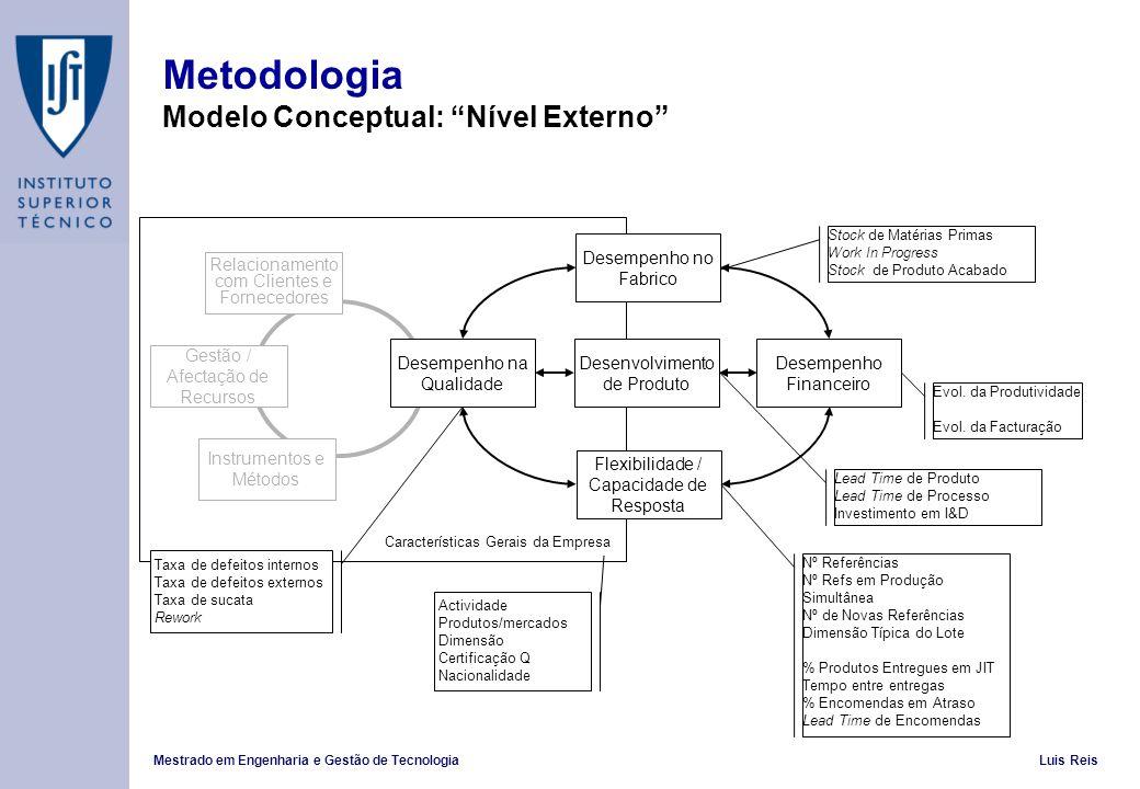 Metodologia Modelo Conceptual: Nível Externo
