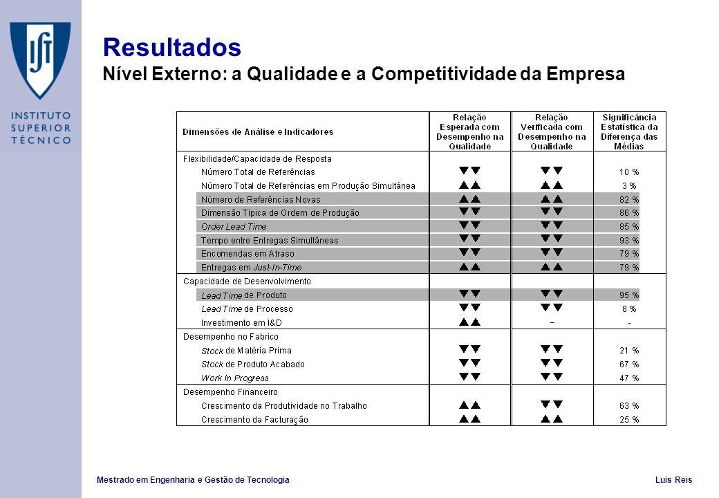 Resultados Nível Externo: a Qualidade e a Competitividade da Empresa