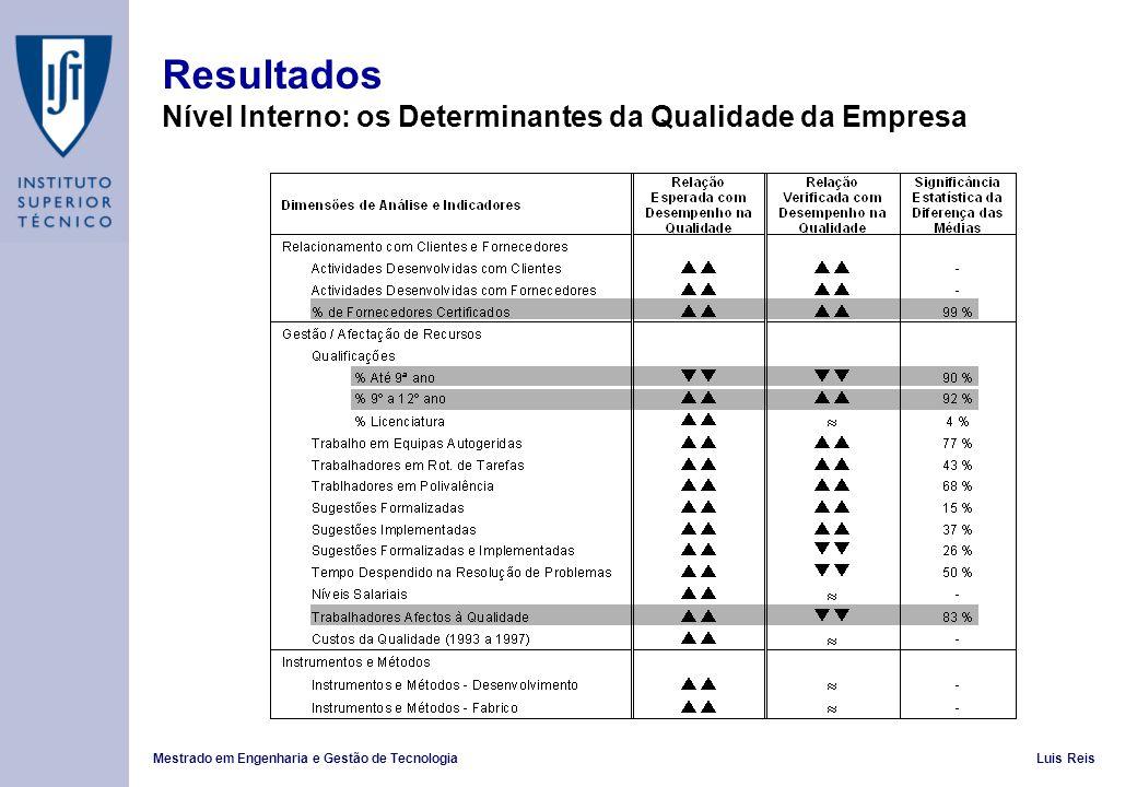 Resultados Nível Interno: os Determinantes da Qualidade da Empresa