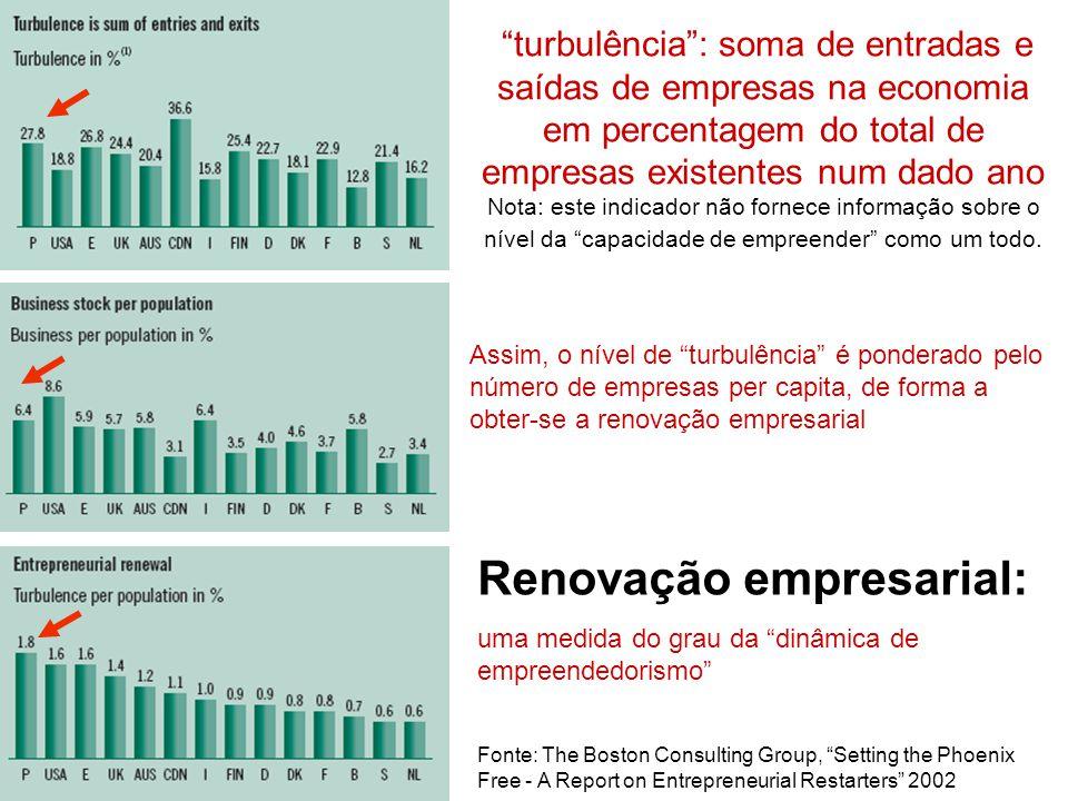 Renovação empresarial: