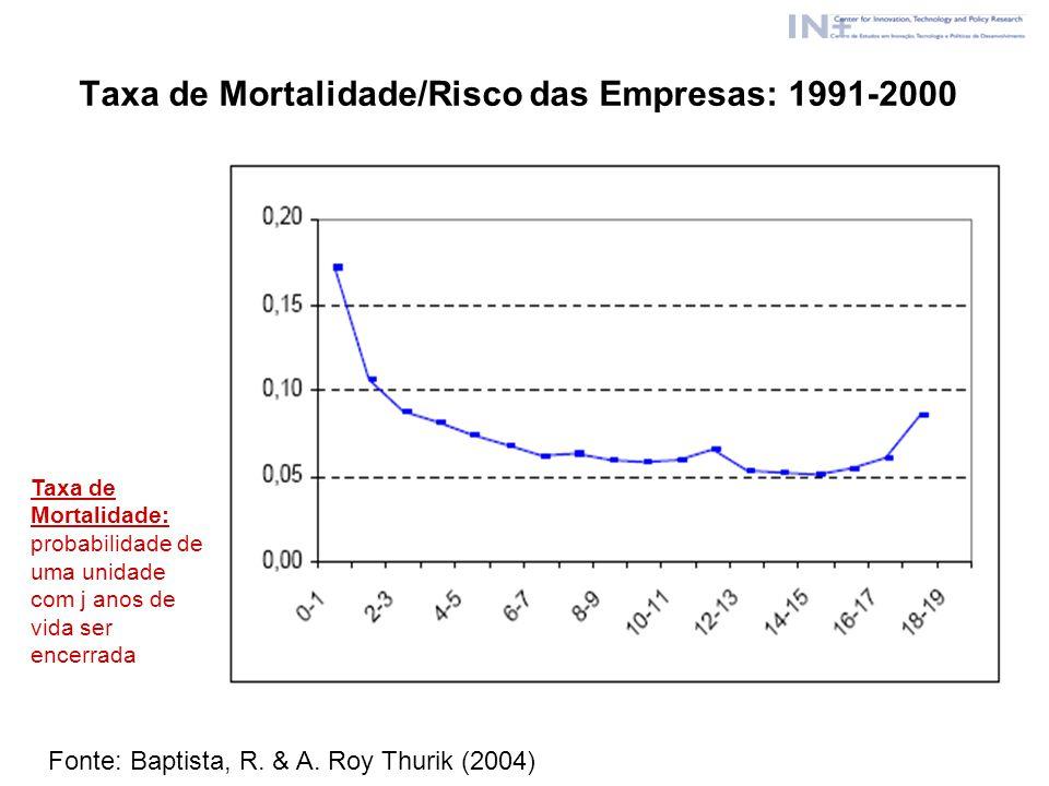 Taxa de Mortalidade/Risco das Empresas: 1991-2000