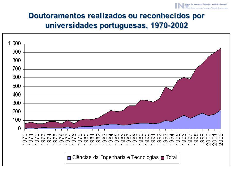 Doutoramentos realizados ou reconhecidos por universidades portuguesas, 1970-2002