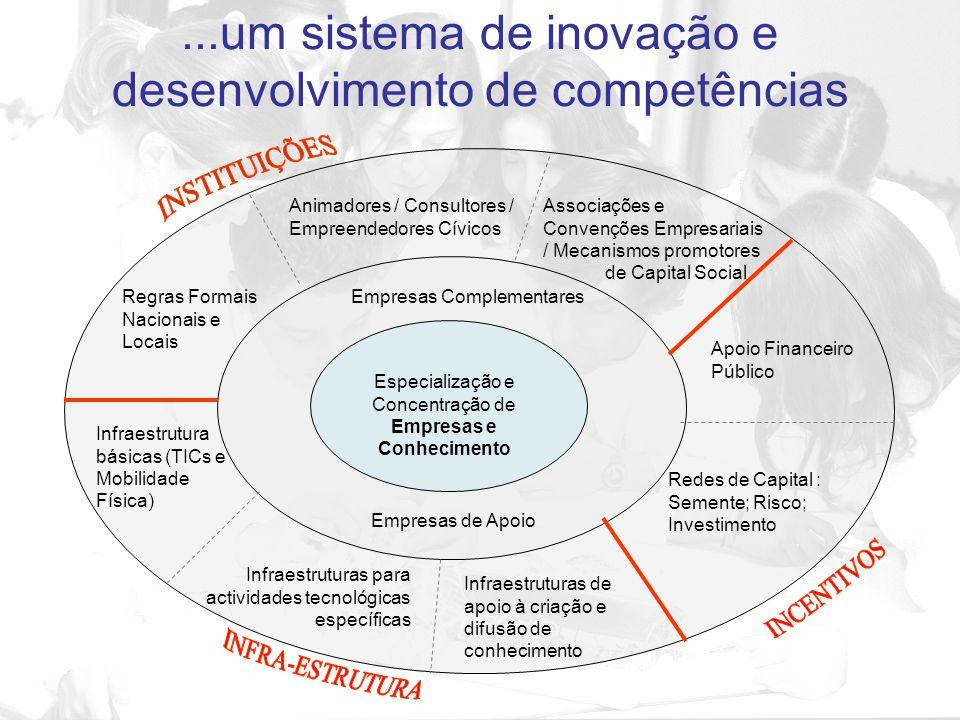 Empresas e Conhecimento