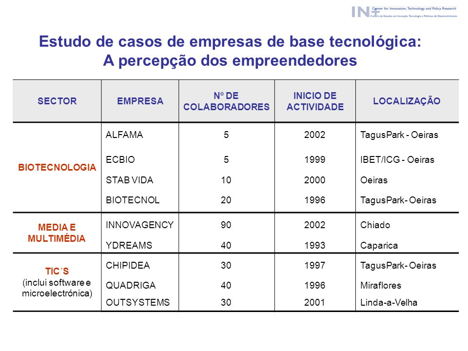 Estudo de casos de empresas de base tecnológica: