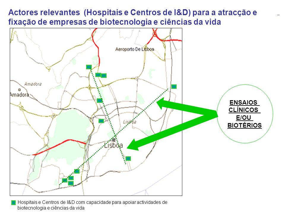 Actores relevantes (Hospitais e Centros de I&D) para a atracção e fixação de empresas de biotecnologia e ciências da vida
