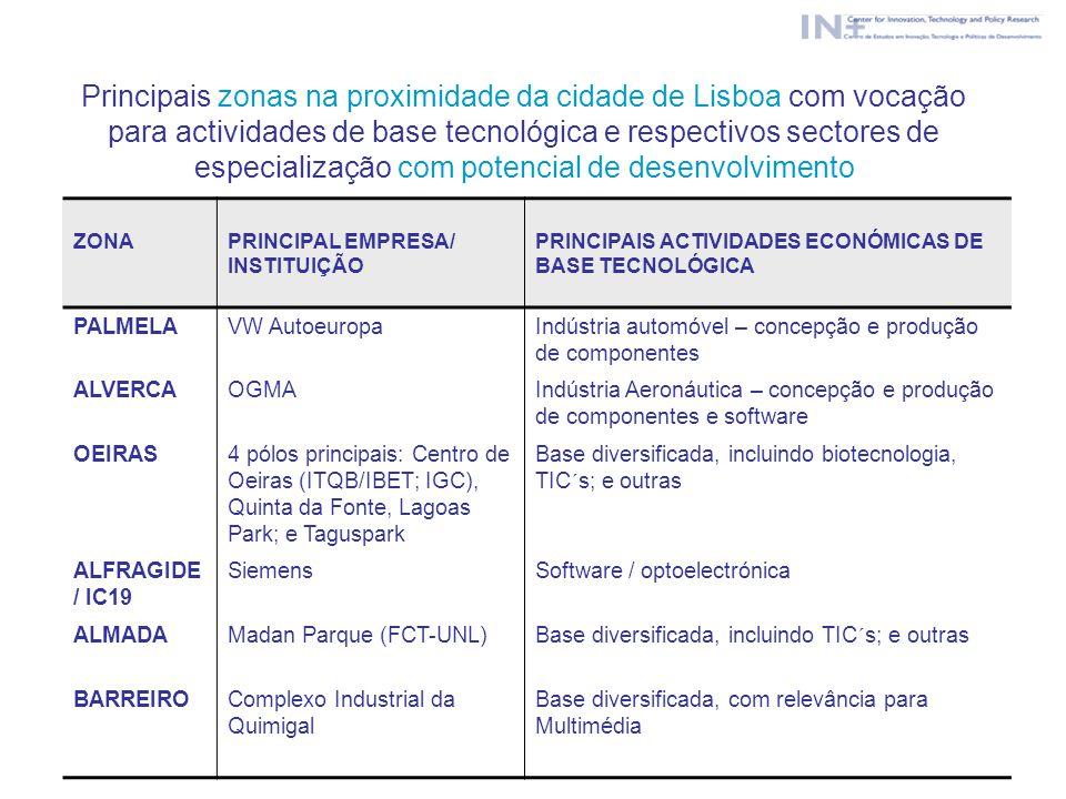 Principais zonas na proximidade da cidade de Lisboa com vocação para actividades de base tecnológica e respectivos sectores de especialização com potencial de desenvolvimento