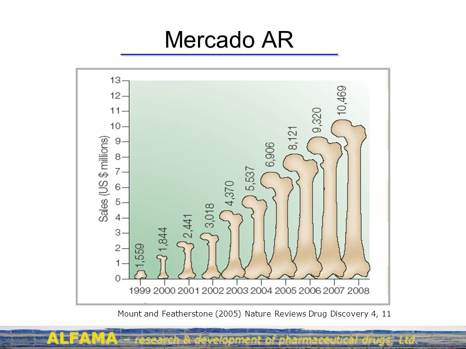 Mercado AR Mount and Featherstone (2005) Nature Reviews Drug Discovery 4, 11.