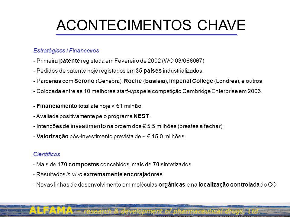 ACONTECIMENTOS CHAVE Estratégicos / Financeiros. Primeira patente registada em Fevereiro de 2002 (WO 03/066067).