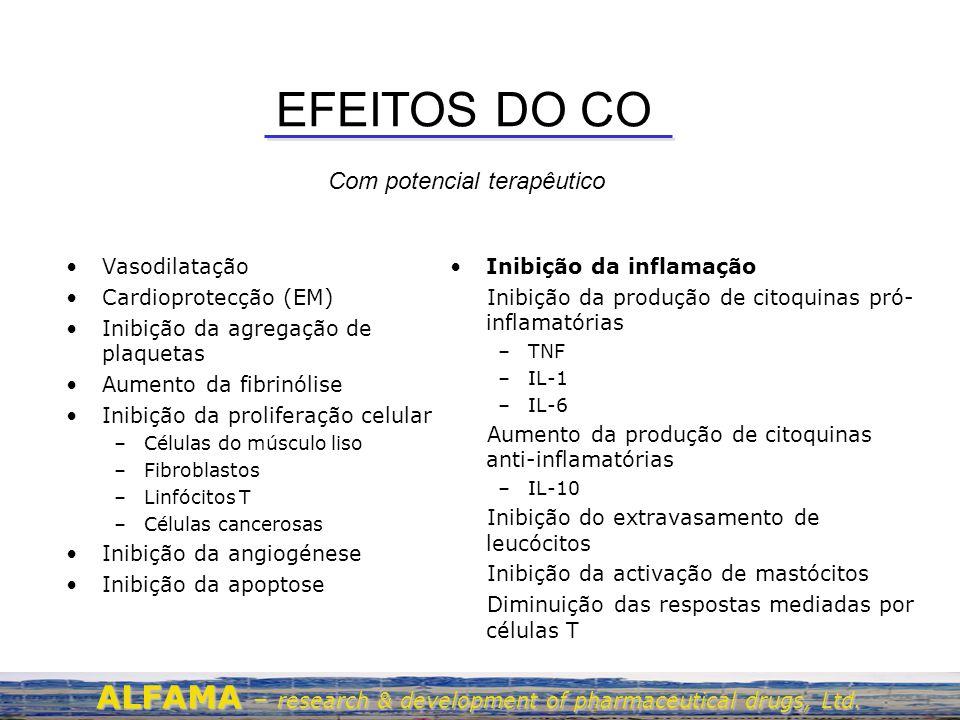 EFEITOS DO CO Com potencial terapêutico. Vasodilatação. Cardioprotecção (EM) Inibição da agregação de plaquetas.
