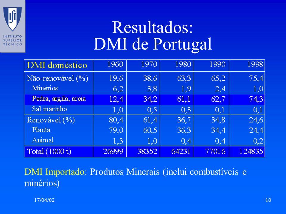Resultados: DMI de Portugal