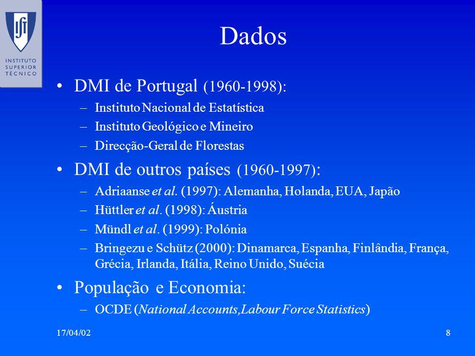 Dados DMI de Portugal (1960-1998): DMI de outros países (1960-1997):