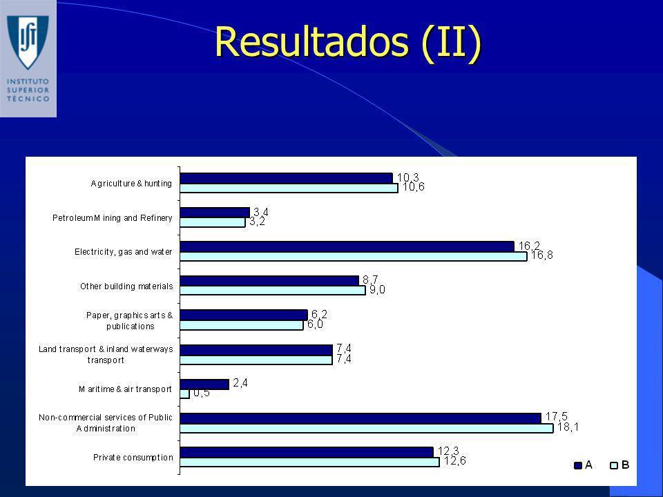 Resultados (II)
