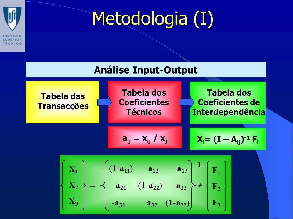 Metodologia (I) Análise Input-Output = * X1 (1-a11) -a12 -a13 F1 X2 F2