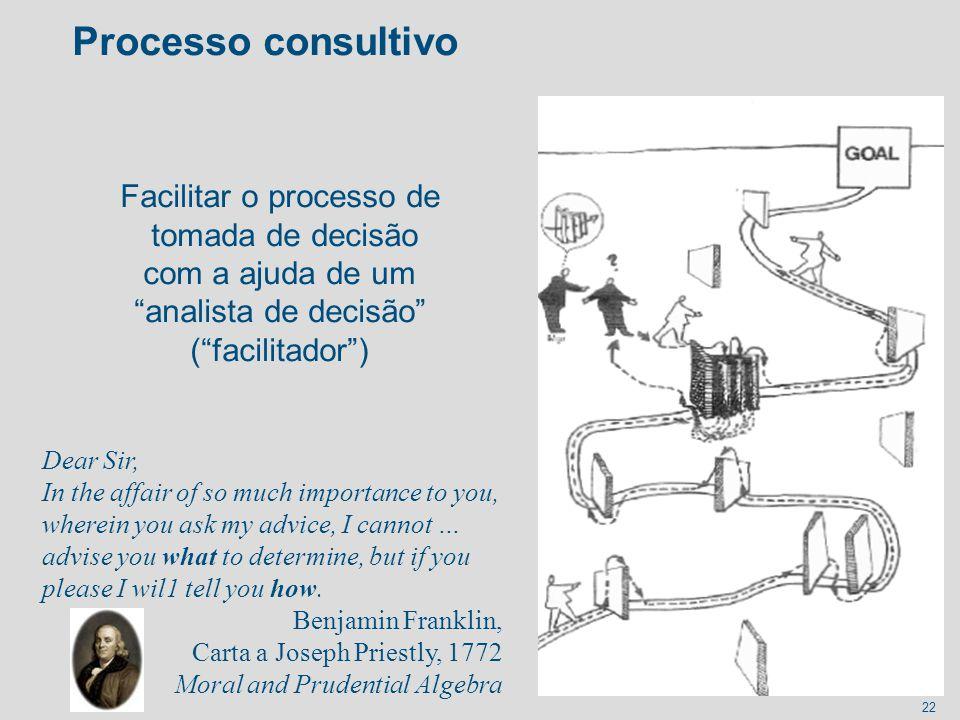 Processo consultivo Facilitar o processo de tomada de decisão