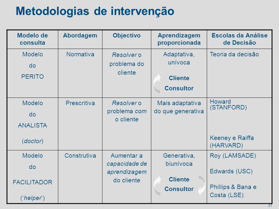 Metodologias de intervenção