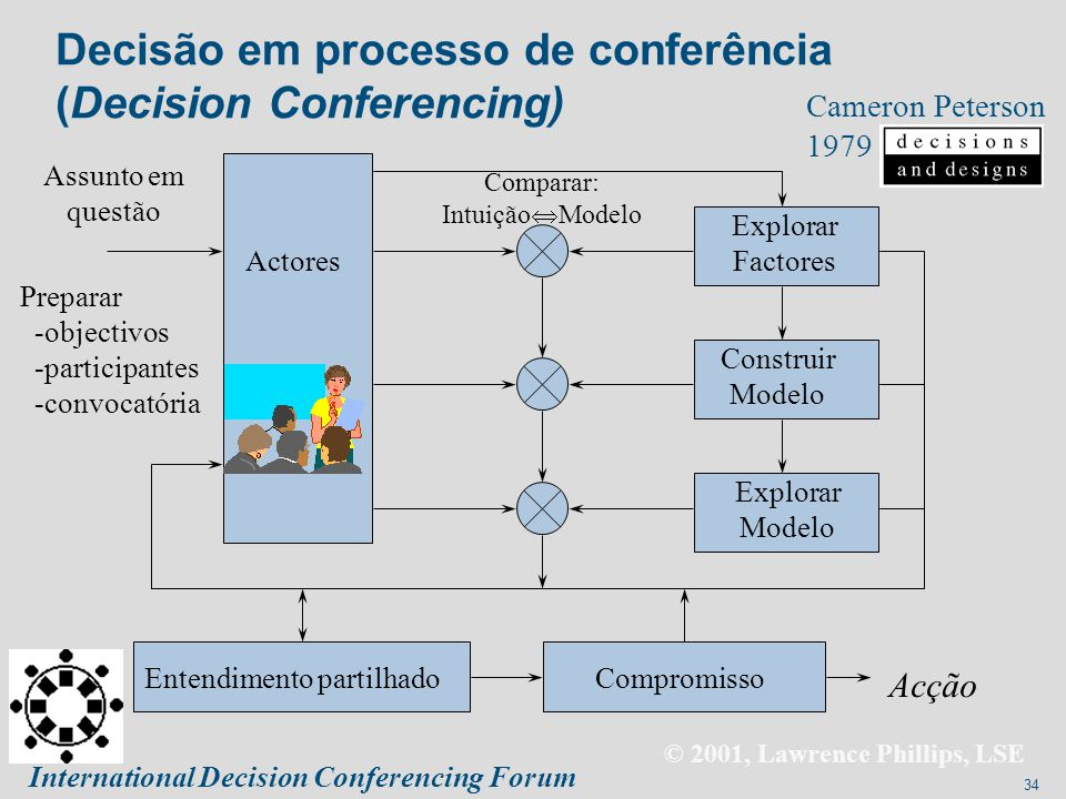 Decisão em processo de conferência (Decision Conferencing)