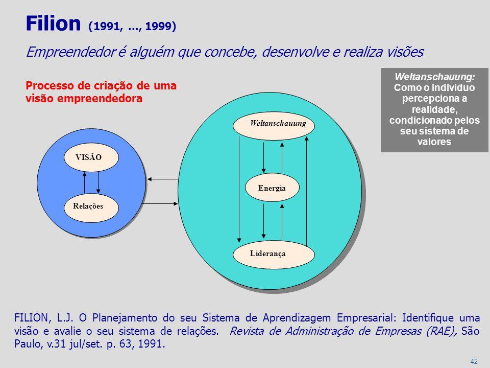Filion (1991, ..., 1999) Empreendedor é alguém que concebe, desenvolve e realiza visões. Processo de criação de uma visão empreendedora.
