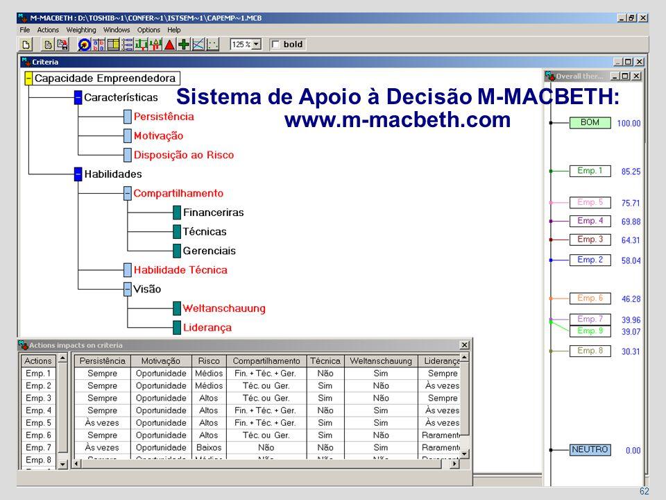 Sistema de Apoio à Decisão M-MACBETH: