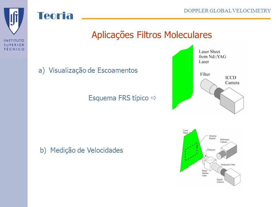 Teoria Aplicações Filtros Moleculares Visualização de Escoamentos