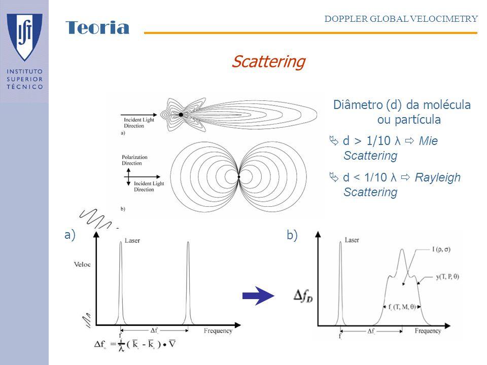 Diâmetro (d) da molécula ou partícula
