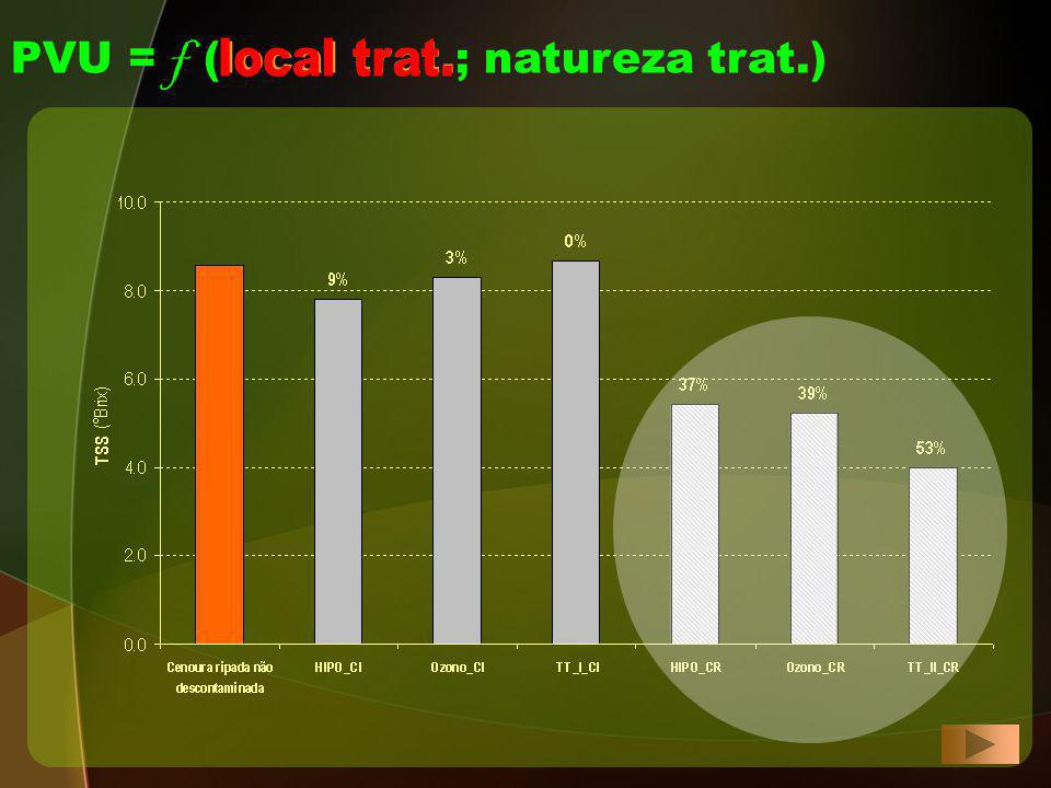 PVU = f (local trat.; natureza trat.)